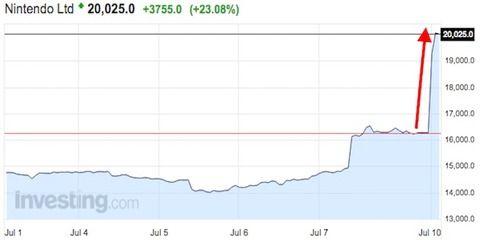 「ポケモンGO」の課金収入3ヶ月だけで630億円wwwwwwwww