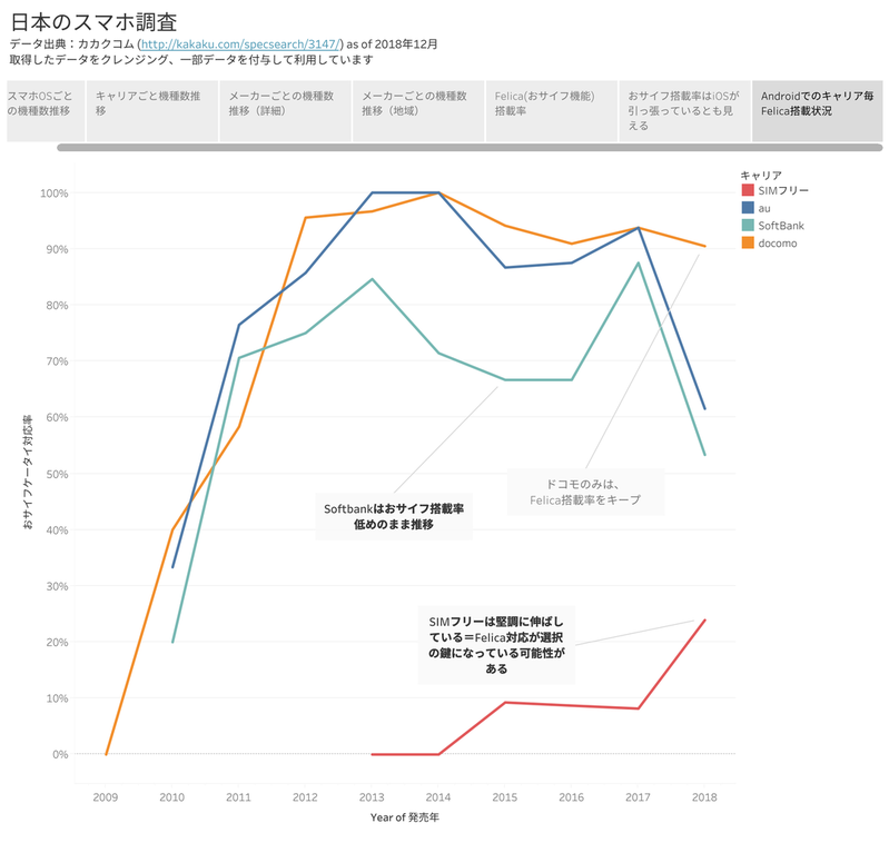 日本のスマホ調査
