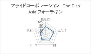 アライドコーポレーション One Dish Asia フォーチキン