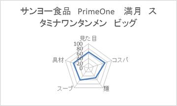 サンヨー食品 PrimeOne  満月 スタミナワンタンメン ビッグ