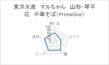 東洋水産 マルちゃん 山形・琴平荘 中華そば(PrimeOne)