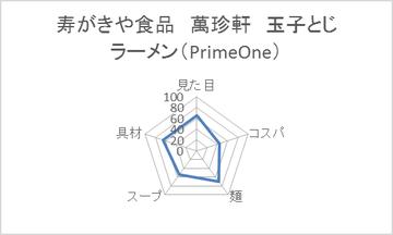寿がきや食品 萬珍軒 玉子とじラーメン(PrimeOne)