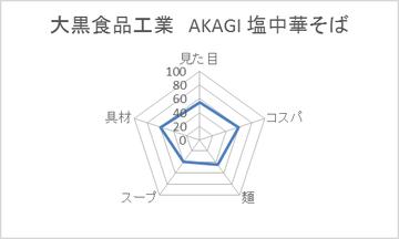 大黒食品工業 AKAGI 塩中華そば