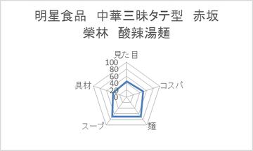 明星食品 中華三昧タテ型 赤坂榮林 酸辣湯麺