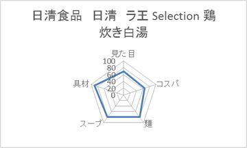 日清食品 日清 ラ王 Selection 鶏炊き白湯