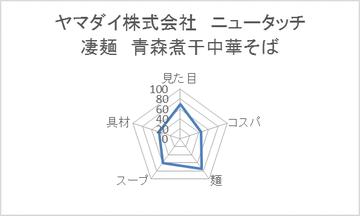 ヤマダイ株式会社 ニュータッチ 凄麺 青森煮干中華そば