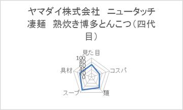 ヤマダイ株式会社 ニュータッチ 凄麺 熟炊き博多とんこつ