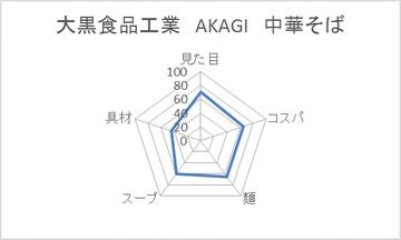 大黒食品工業 AKAGI 中華そば