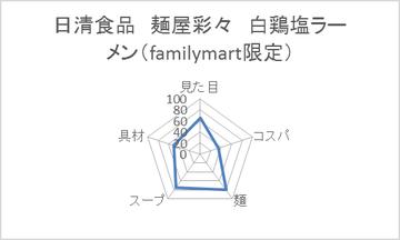 日清食品 麺屋彩々 白鶏塩ラーメン(familymart限定)