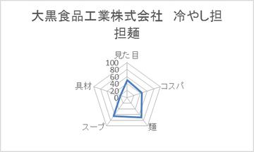 大黒食品工業株式会社 冷やし担担麺
