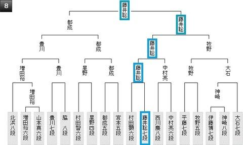 棋王戦予選8組20190513