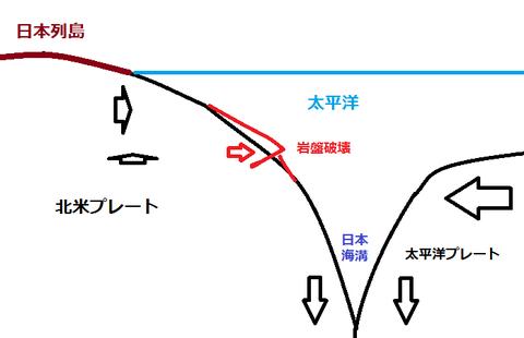 地震メカニズム