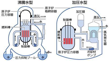 原子炉の違い