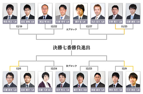 叡王戦本線トーナメント