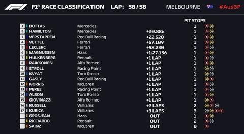 2019オーストラリアGP レース結果