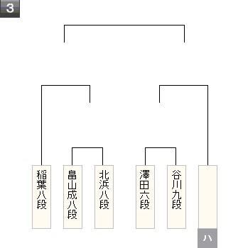 棋聖戦2次予選1