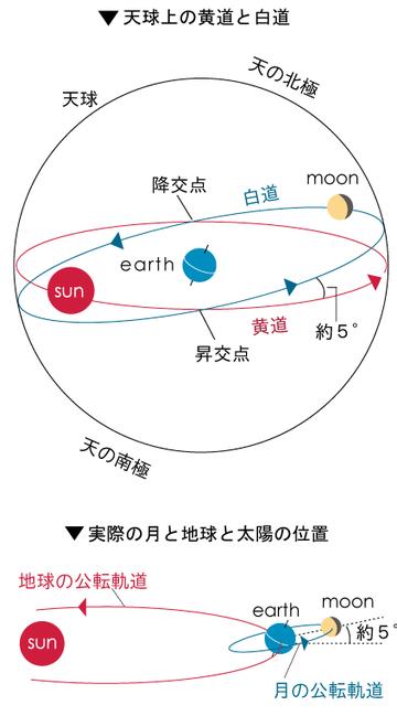 月の公転・白道