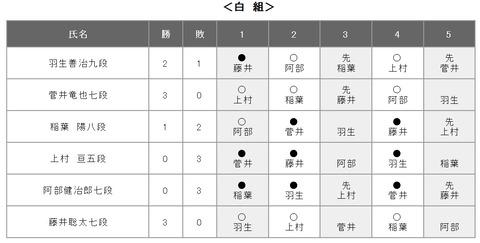 第61期王位戦リーグ20200324