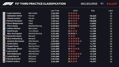 2019オーストラリアGP P3