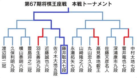 第67期王座戦本戦トーナメント20190520