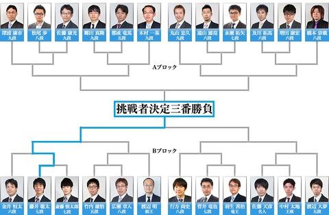 第4期叡王戦本線トーナメント