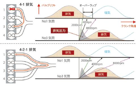 マツダ4-2-1排気システム