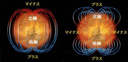 太陽異変磁場偏重