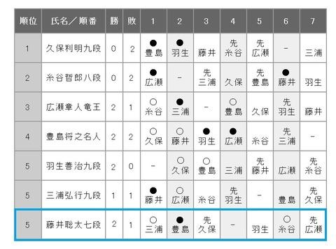 第69期王将戦リーグ戦1018-1