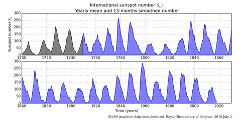 太陽黒点1720-2018