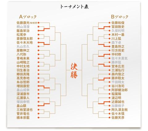 NHK灰トーナメント表