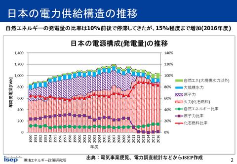 日本の発電比率