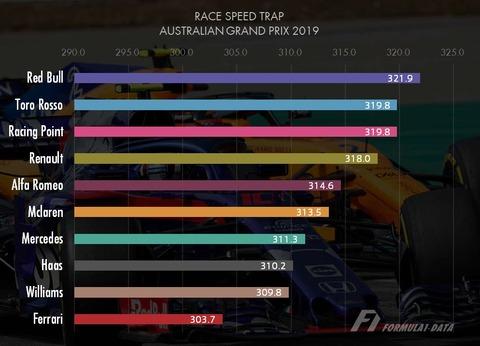オーストラリアGP レース スピードトラップ最高速2019