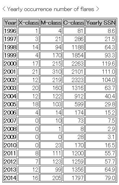 太陽黒点数年総数