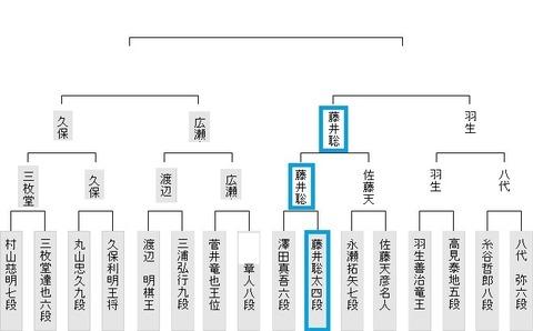 第11回朝日杯本戦0125
