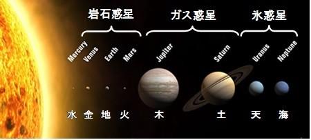 太陽系カテゴリー