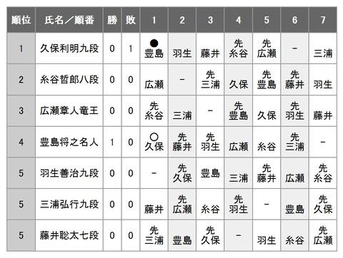 第69期王将戦リーグ戦0921