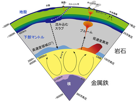 地球の内部構造3