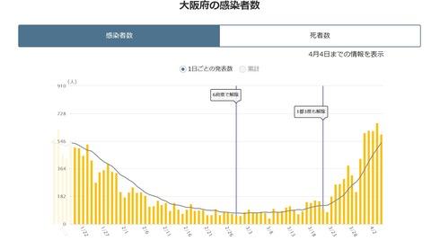 20210405大阪感染者数