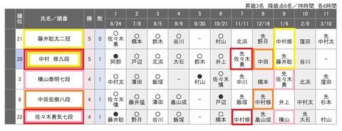 第79期名人戦B級2組組み合わせ20201027