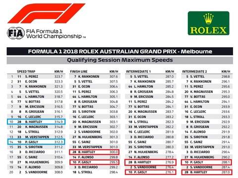 オーストラリアGP予選1