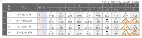 78期順位戦C級1組20200116