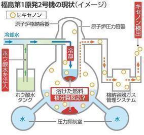 第1世代原子炉