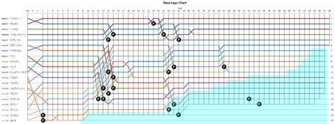 2019-オーストラリアGPラップチャート