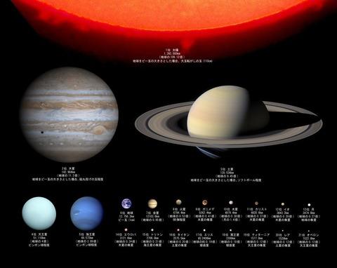 太陽系惑星の大きさ