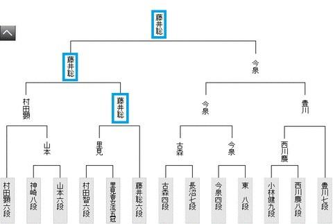 棋聖戦予選