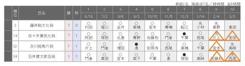 78期順位戦C級1組20200114