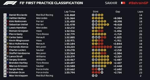 F1 BahrainGP FP1TIME