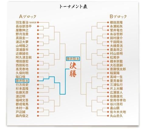 第69回NHK杯