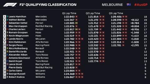2019オーストラリアGP予選Q3