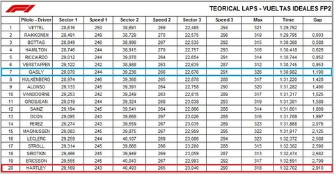 F1 BahrainGP FP2sectors2TIME